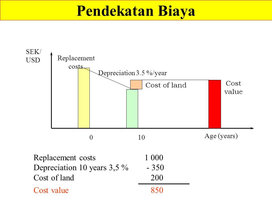 Pendekatan Biaya SEK/ USD Age (years) 010 Depreciation 3.5 %/year Replacement costs Replacement costs 1 000 Depreciation 10 years 3,5 % - 350 Cost of land 200 Cost value 850 Cost of land Cost value