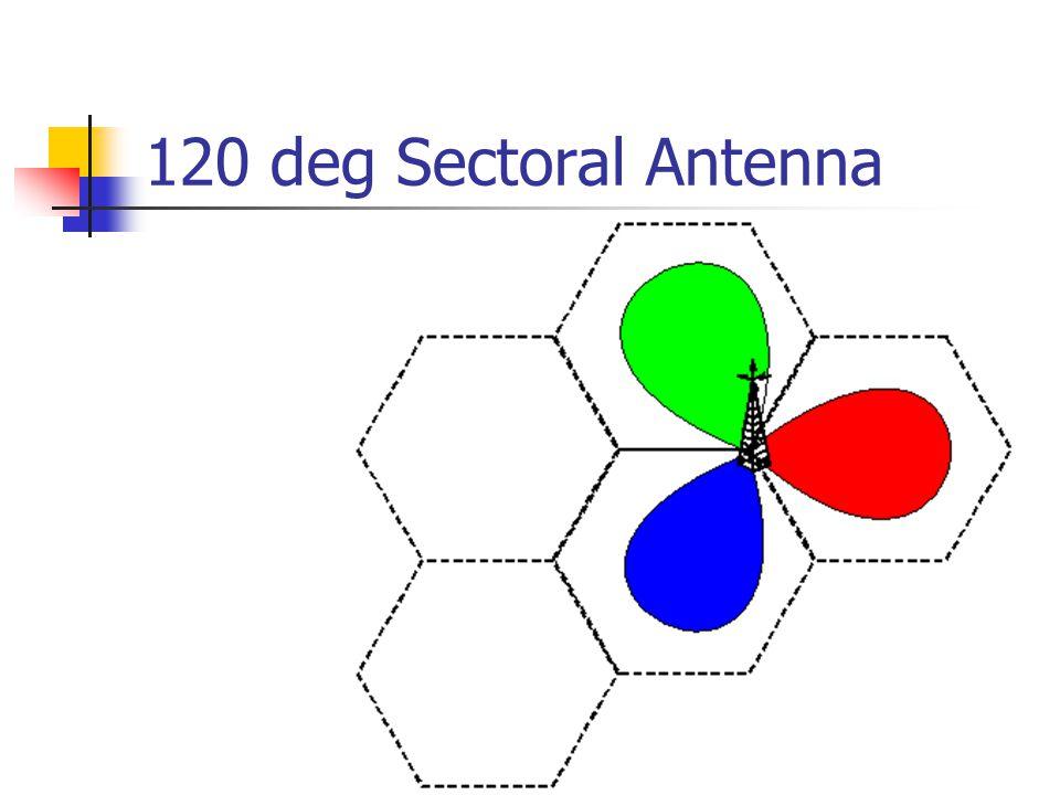 120 deg Sectoral Antenna