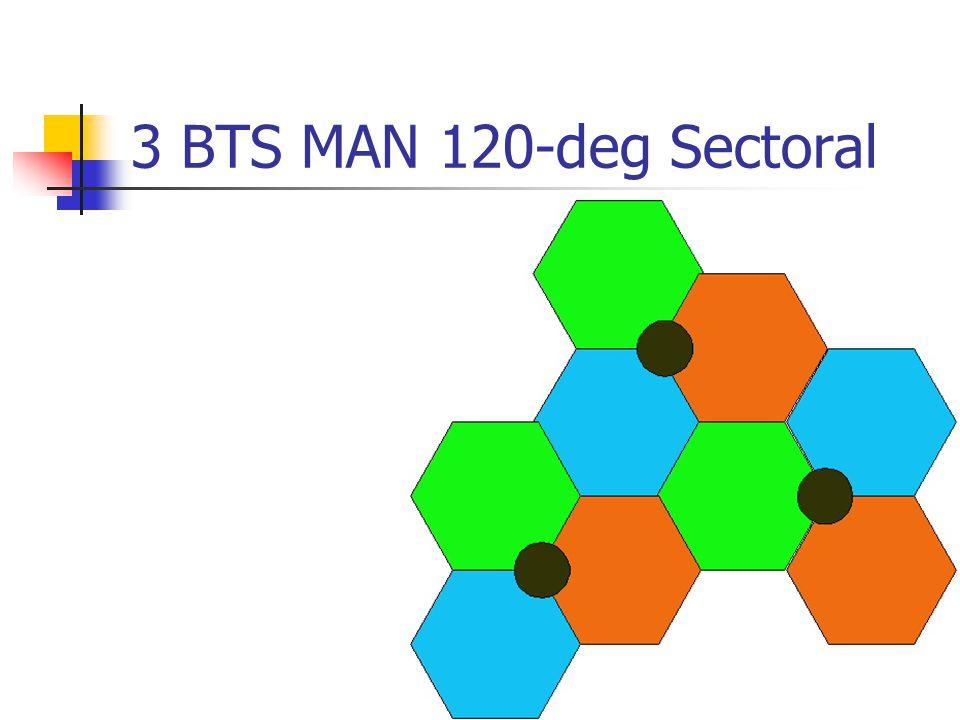 3 BTS MAN 120-deg Sectoral