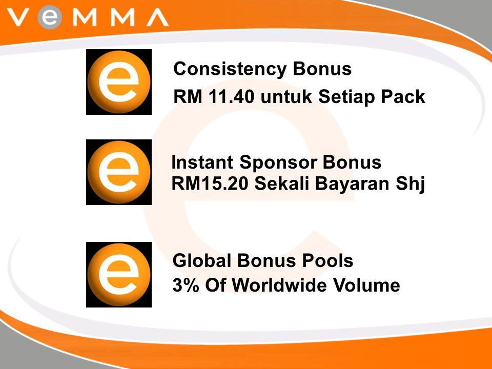 Global Bonus Pools 3% Of Worldwide Volume Consistency Bonus RM 11.40 untuk Setiap Pack Instant Sponsor Bonus RM15.20 Sekali Bayaran Shj