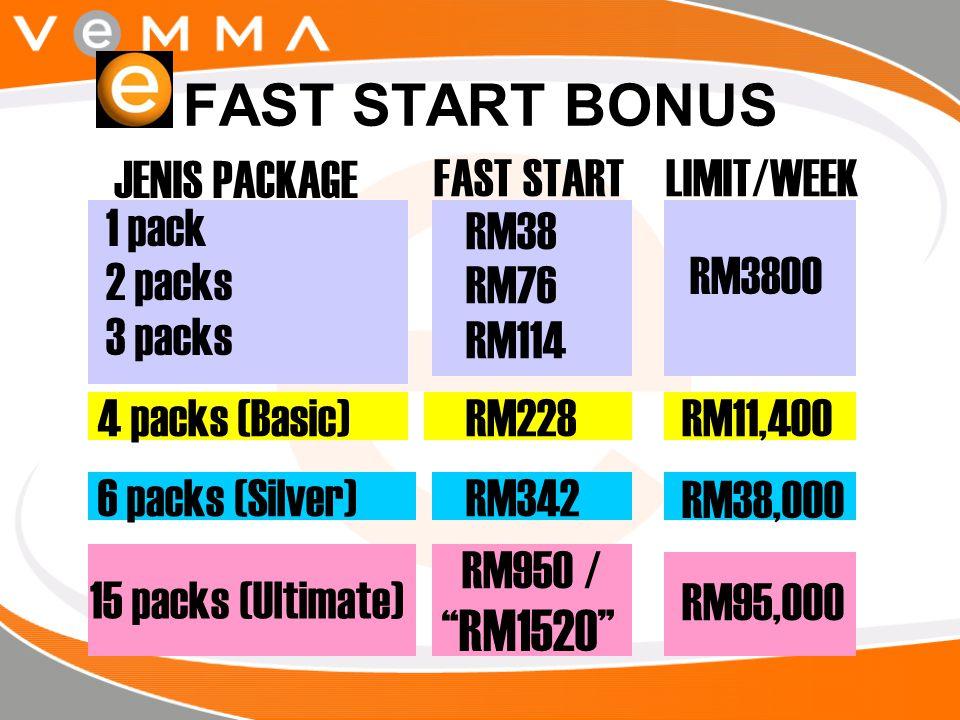 """FAST START BONUS 6 packs (Silver) 15 packs (Ultimate) RM3800 RM38,000 RM95,000 RM38 RM76 RM114 4 packs (Basic) """"RM1520"""" RM950 / RM342 RM228RM11,400 1"""