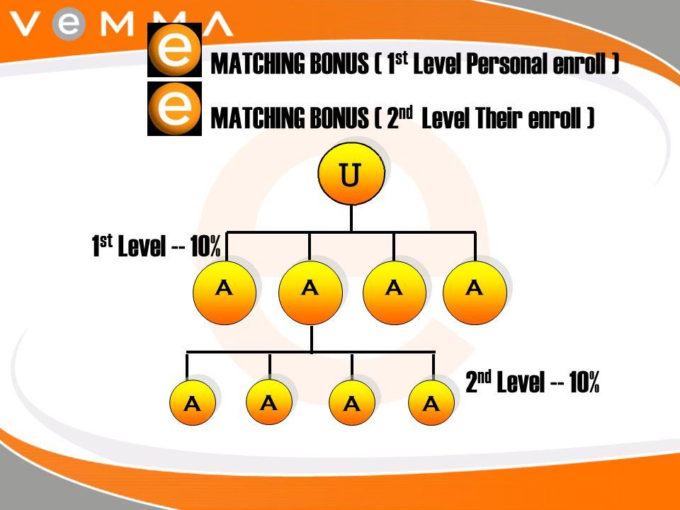 U U A A MATCHING BONUS ( 1 st Level Personal enroll ) MATCHING BONUS ( 2 nd Level Their enroll ) A A A A A A A A A A A A A A 1 st Level -- 10% 2 nd Le