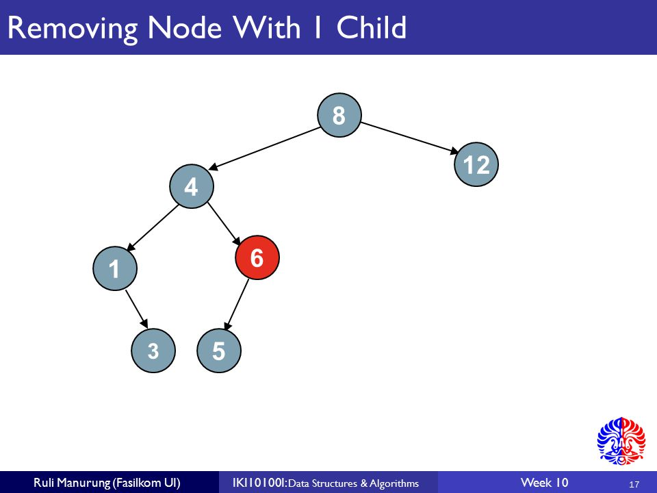 17 Ruli Manurung (Fasilkom UI)IKI10100I: Data Structures & Algorithms Week 10 Removing Node With 1 Child 8 4 5 12 1 6 3