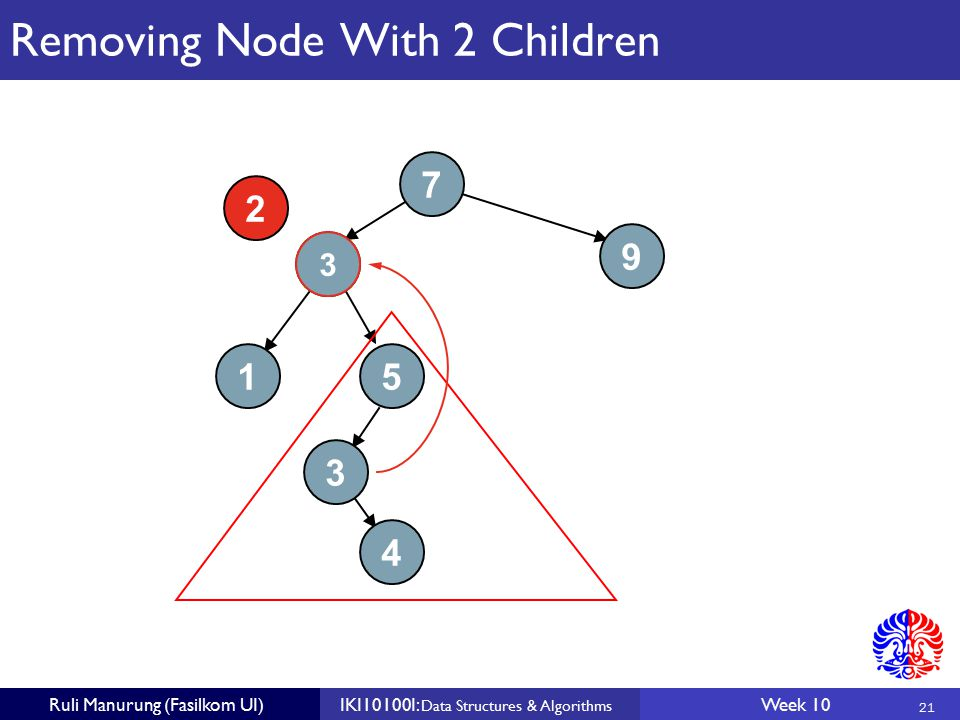 21 Ruli Manurung (Fasilkom UI)IKI10100I: Data Structures & Algorithms Week 10 Removing Node With 2 Children 7 3 3 9 15 4 2 3