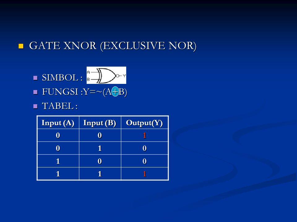 GATE XNOR (EXCLUSIVE NOR) GATE XNOR (EXCLUSIVE NOR) SIMBOL : SIMBOL : FUNGSI :Y=~(A+B) FUNGSI :Y=~(A+B) TABEL : TABEL : Input (A) Input (B) Output(Y)