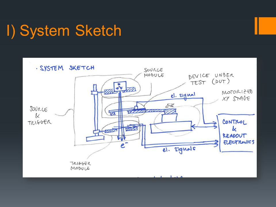 I) System Sketch