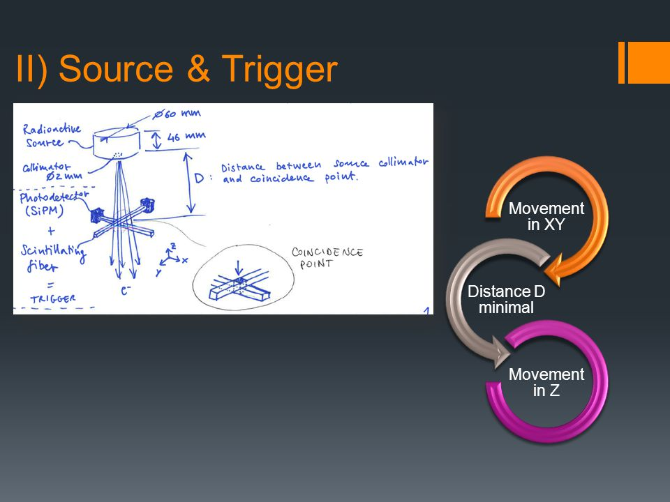 II) Source & Trigger Movement only in Z for trigger Holes for SiPm