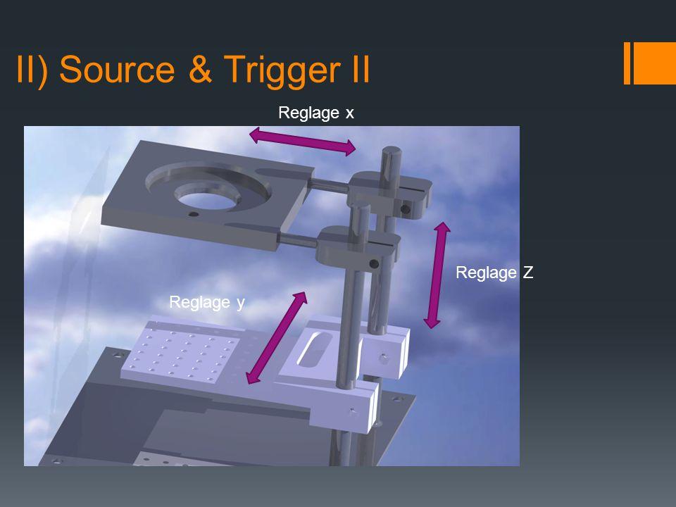 II) Source & Trigger II Reglage x Reglage y Reglage Z