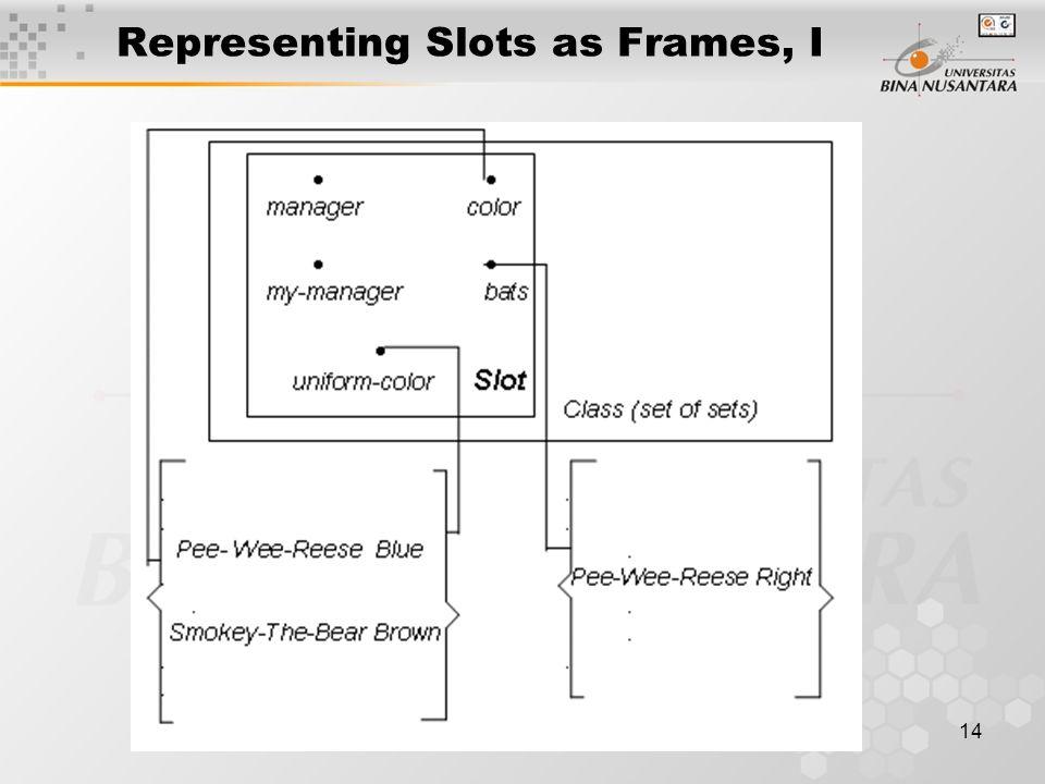 14 Representing Slots as Frames, I