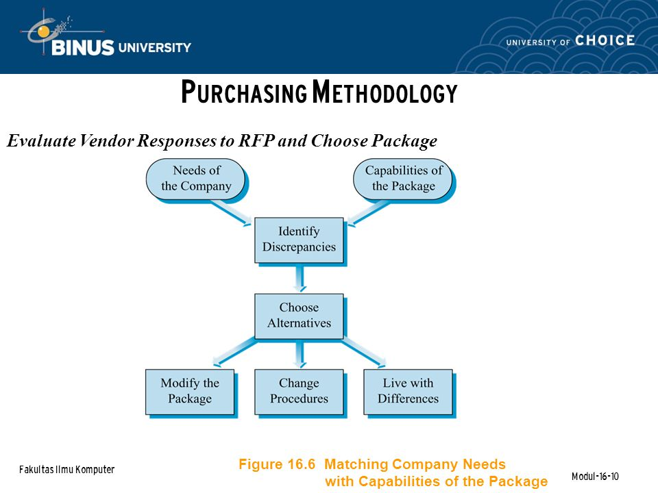 Fakultas Ilmu Komputer Modul-16-10 P URCHASING M ETHODOLOGY Evaluate Vendor Responses to RFP and Choose Package Figure 16.6 Matching Company Needs with Capabilities of the Package
