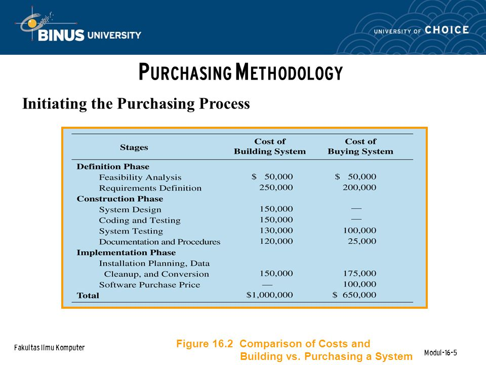 Fakultas Ilmu Komputer Modul-16-5 P URCHASING M ETHODOLOGY Initiating the Purchasing Process Figure 16.2 Comparison of Costs and Building vs.
