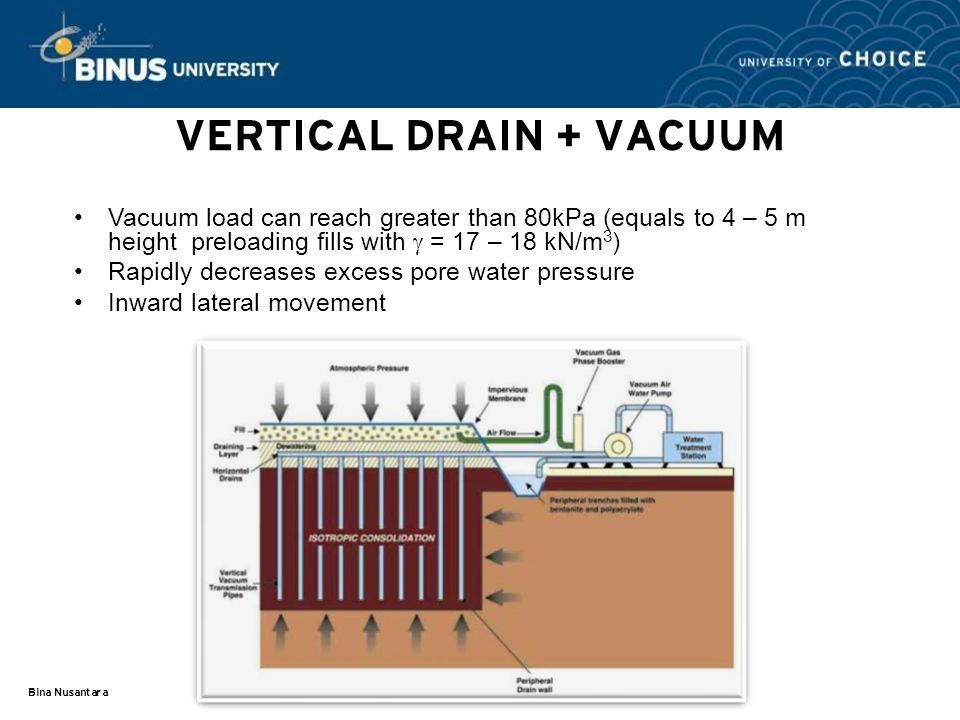 Bina Nusantara VERTICAL DRAIN + VACUUM Vacuum load can reach greater than 80kPa (equals to 4 – 5 m height preloading fills with  = 17 – 18 kN/m 3 ) Rapidly decreases excess pore water pressure Inward lateral movement