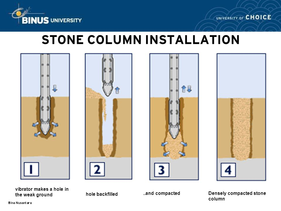 Bina Nusantara STONE COLUMN INSTALLATION vibrator makes a hole in the weak ground hole backfilled..and compacted Densely compacted stone column