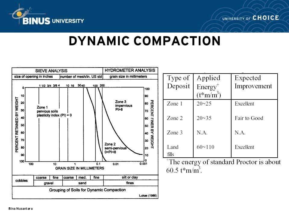 Bina Nusantara DYNAMIC COMPACTION
