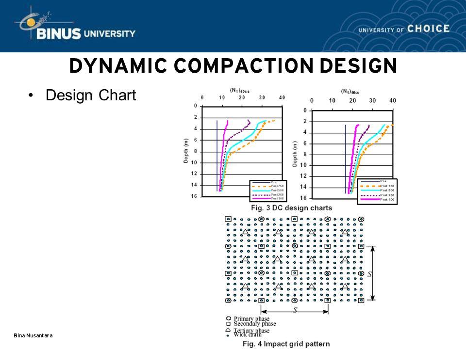 Bina Nusantara DYNAMIC COMPACTION DESIGN Design Chart