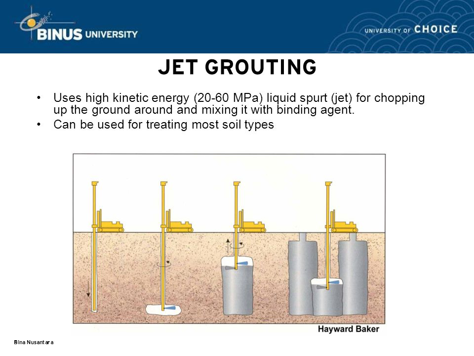 Bina Nusantara JET GROUTING Uses high kinetic energy (20-60 MPa) liquid spurt (jet) for chopping up the ground around and mixing it with binding agent.