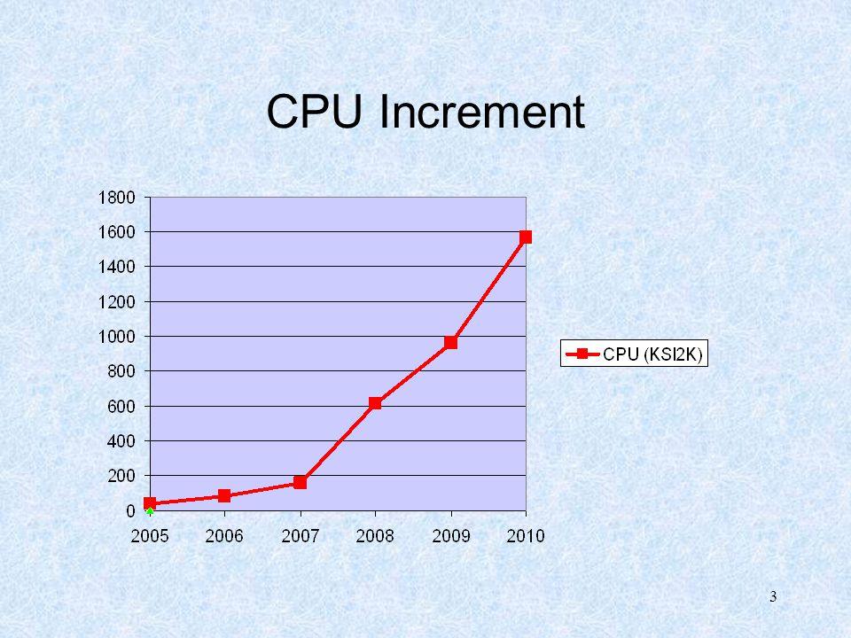 3 CPU Increment