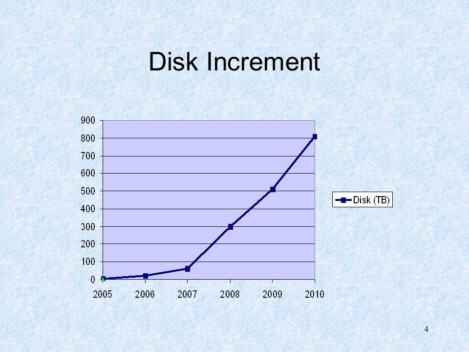 4 Disk Increment