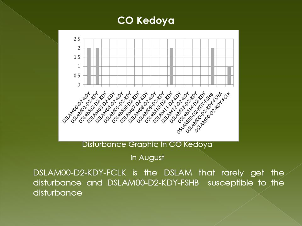 DSLAM00-D2-KDY-FCLK is the DSLAM that rarely get the disturbance and DSLAM00-D2-KDY-FSHB susceptible to the disturbance Disturbance Graphic In CO Kedoya in August CO Kedoya