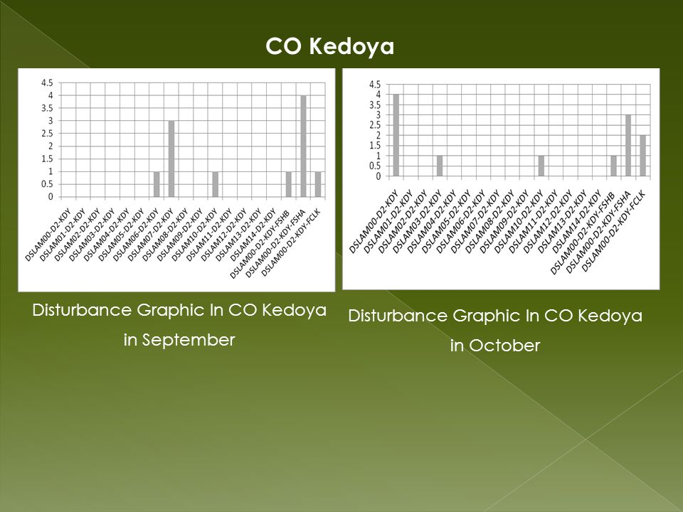 Disturbance Graphic In CO Kedoya in September CO Kedoya Disturbance Graphic In CO Kedoya in October