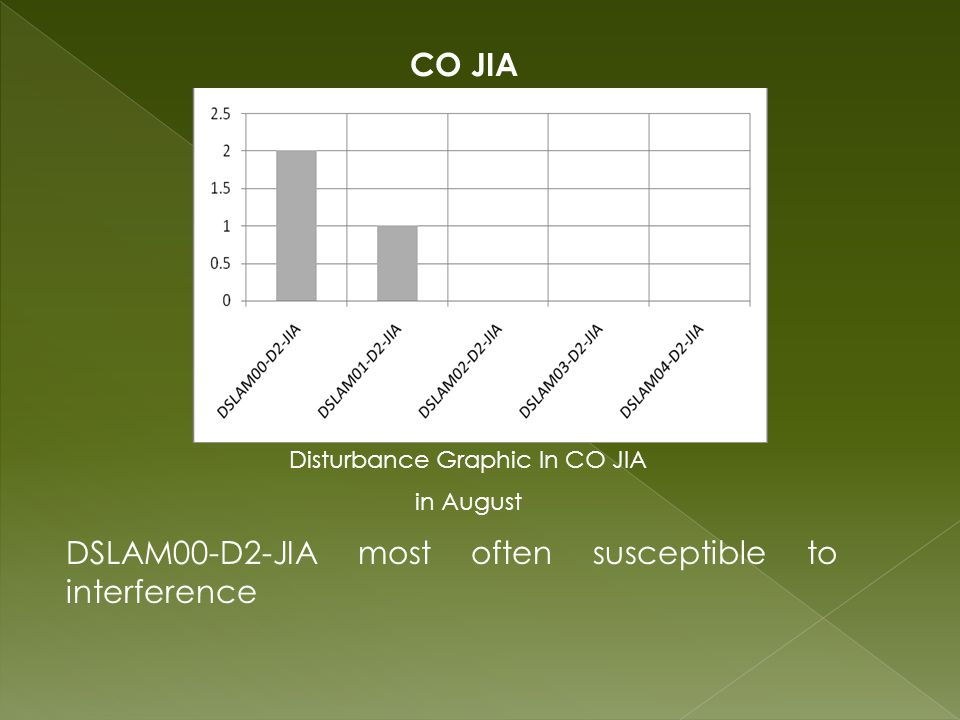 CO JIA Disturbance Graphic In CO JIA in August DSLAM00-D2-JIA most often susceptible to interference