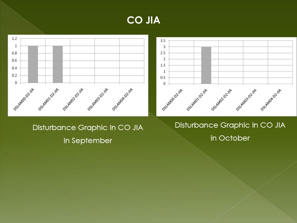 CO JIA Disturbance Graphic In CO JIA in September Disturbance Graphic In CO JIA in October