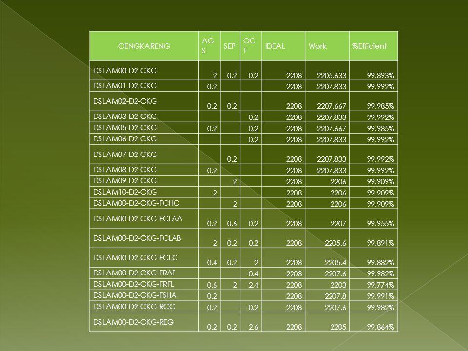 CENGKARENG AG S SEP OC T IDEALWork%Efficient DSLAM00-D2-CKG 20.2 22082205.63399.893% DSLAM01-D2-CKG 0.2 22082207.83399.992% DSLAM02-D2-CKG 0.2 22082207.66799.985% DSLAM03-D2-CKG 0.222082207.83399.992% DSLAM05-D2-CKG 0.2 22082207.66799.985% DSLAM06-D2-CKG 0.222082207.83399.992% DSLAM07-D2-CKG 0.2 22082207.83399.992% DSLAM08-D2-CKG 0.2 22082207.83399.992% DSLAM09-D2-CKG 2 2208220699.909% DSLAM10-D2-CKG 2 2208220699.909% DSLAM00-D2-CKG-FCHC 2 2208220699.909% DSLAM00-D2-CKG-FCLAA 0.20.60.22208220799.955% DSLAM00-D2-CKG-FCLAB 20.2 22082205.699.891% DSLAM00-D2-CKG-FCLC 0.40.2222082205.499.882% DSLAM00-D2-CKG-FRAF 0.422082207.699.982% DSLAM00-D2-CKG-FRFL 0.622.42208220399.774% DSLAM00-D2-CKG-FSHA 0.2 22082207.899.991% DSLAM00-D2-CKG-RCG 0.2 22082207.699.982% DSLAM00-D2-CKG-REG 0.2 2.62208220599.864%