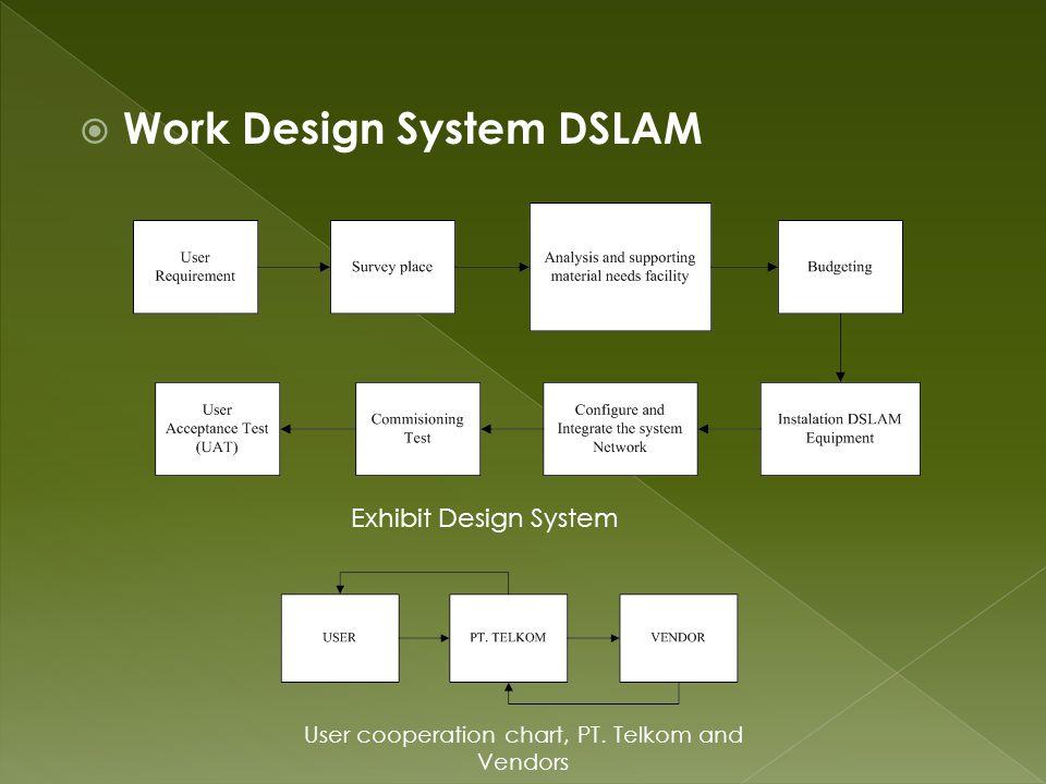  Work Design System DSLAM User cooperation chart, PT. Telkom and Vendors Exhibit Design System