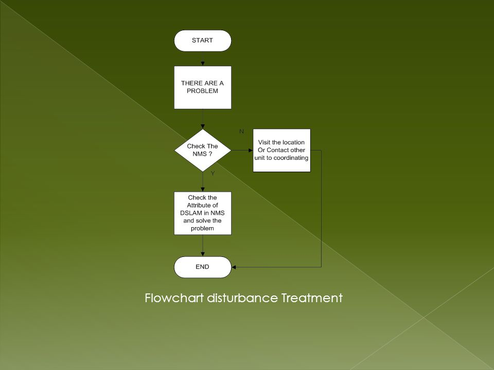 Flowchart disturbance Treatment