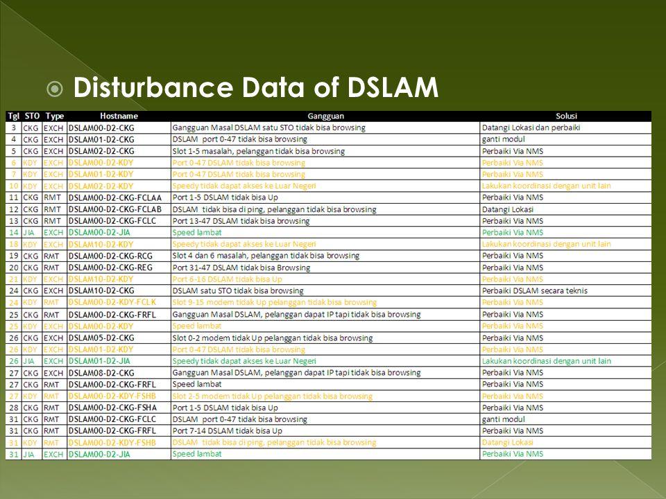  Disturbance Data of DSLAM