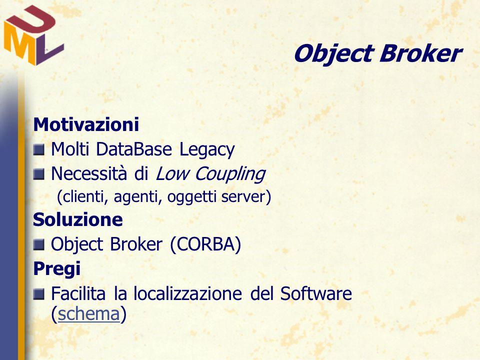Object Broker Motivazioni Molti DataBase Legacy Necessità di Low Coupling (clienti, agenti, oggetti server) Soluzione Object Broker (CORBA) Pregi Facilita la localizzazione del Software (schema)schema