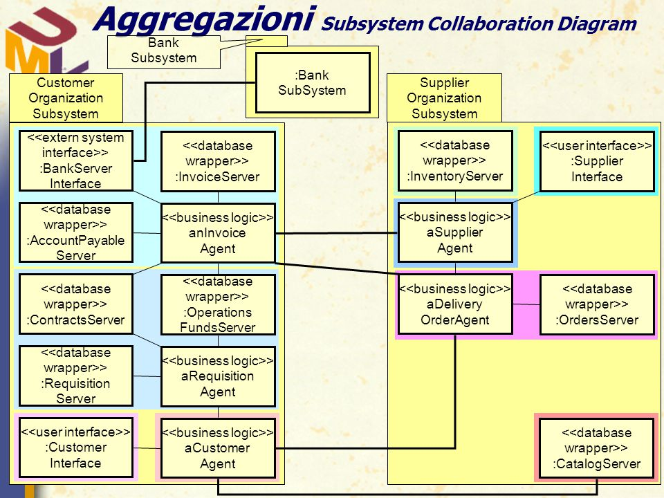 Aggregazioni Subsystem Collaboration Diagram <<database wrapper>> :InvoiceServer > anInvoice Agent <<database wrapper>> :Operations FundsServer > aRequisition Agent > aCustomer Agent <<database wrapper>> :CatalogServer <<extern system interface>> :BankServer Interface <<database wrapper>> :AccountPayable Server <<database wrapper>> :ContractsServer <<database wrapper>> :Requisition Server > :Customer Interface > :Supplier Interface <<database wrapper>> :OrdersServer <<database wrapper>> :InventoryServer > aSupplier Agent > aDelivery OrderAgent Customer Organization Subsystem :Bank SubSystem Bank Subsystem Supplier Organization Subsystem