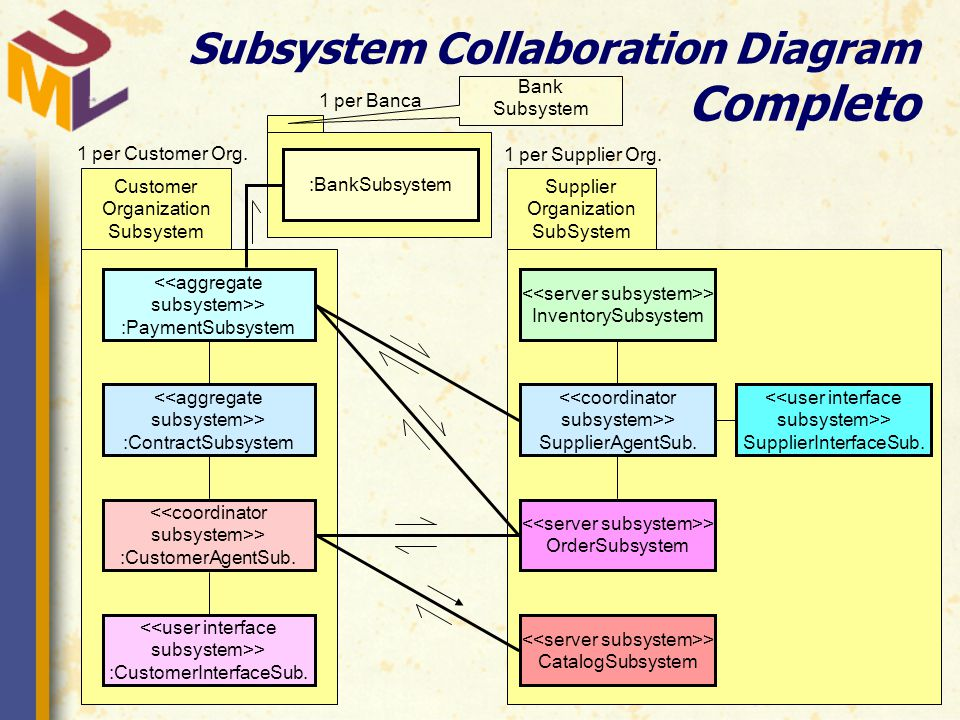 Subsystem Collaboration Diagram Completo <<aggregate subsystem>> :PaymentSubsystem <<aggregate subsystem>> :ContractSubsystem <<coordinator subsystem>> :CustomerAgentSub.