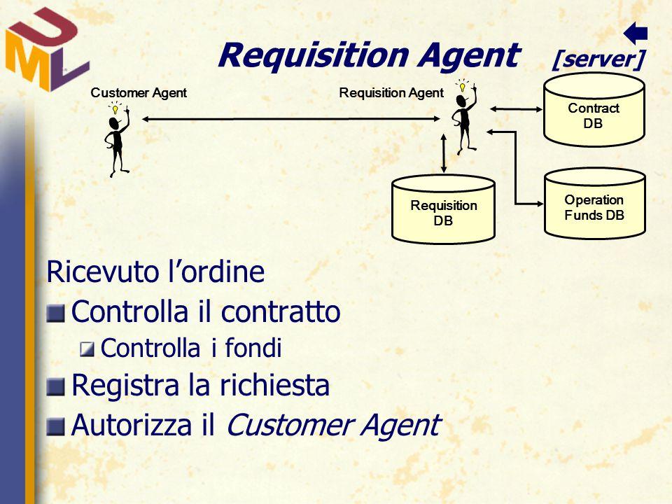 Requisition Agent [server] Ricevuto l'ordine Controlla il contratto Controlla i fondi Registra la richiesta Autorizza il Customer Agent Customer Agent Requisition Agent Contract DB Operation Funds DB Requisition DB 