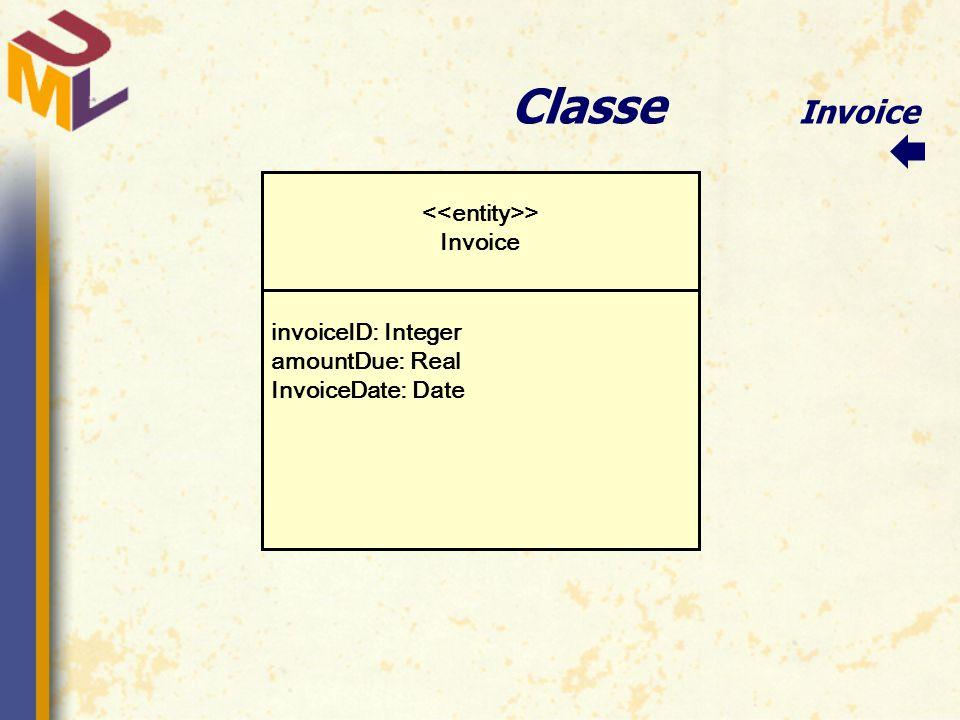Classe Invoice invoiceID: Integer amountDue: Real InvoiceDate: Date > Invoice 