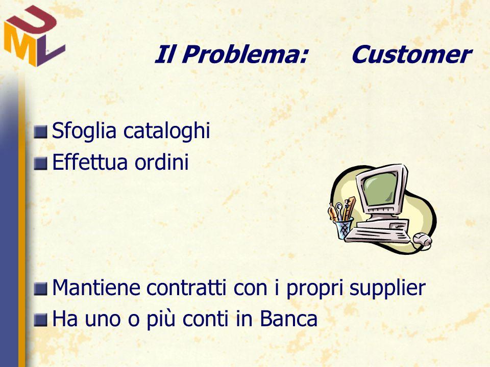 Il Problema:Customer Sfoglia cataloghi Effettua ordini Mantiene contratti con i propri supplier Ha uno o più conti in Banca