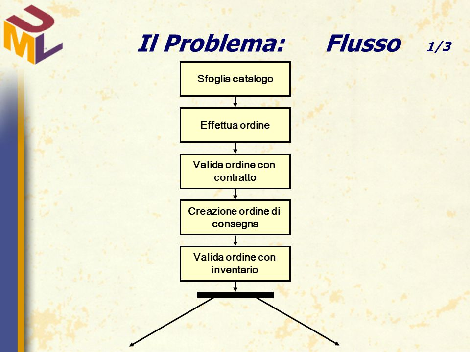 Il Problema:Flusso 1/3 Sfoglia catalogo Effettua ordine Valida ordine con contratto Creazione ordine di consegna Valida ordine con inventario