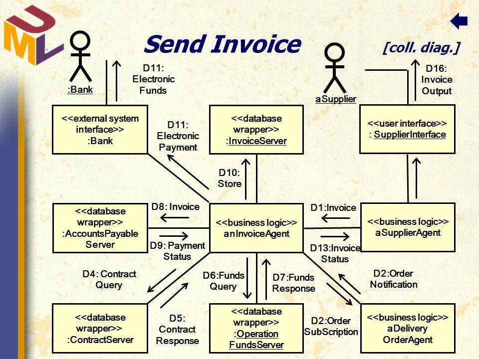 Send Invoice [coll.