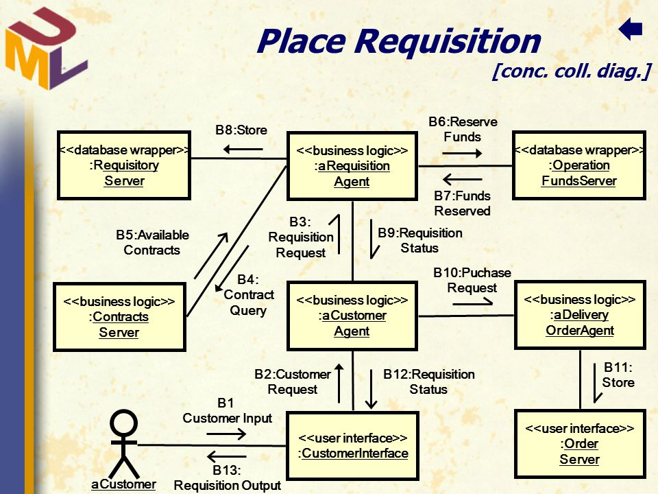 Place Requisition [conc. coll.