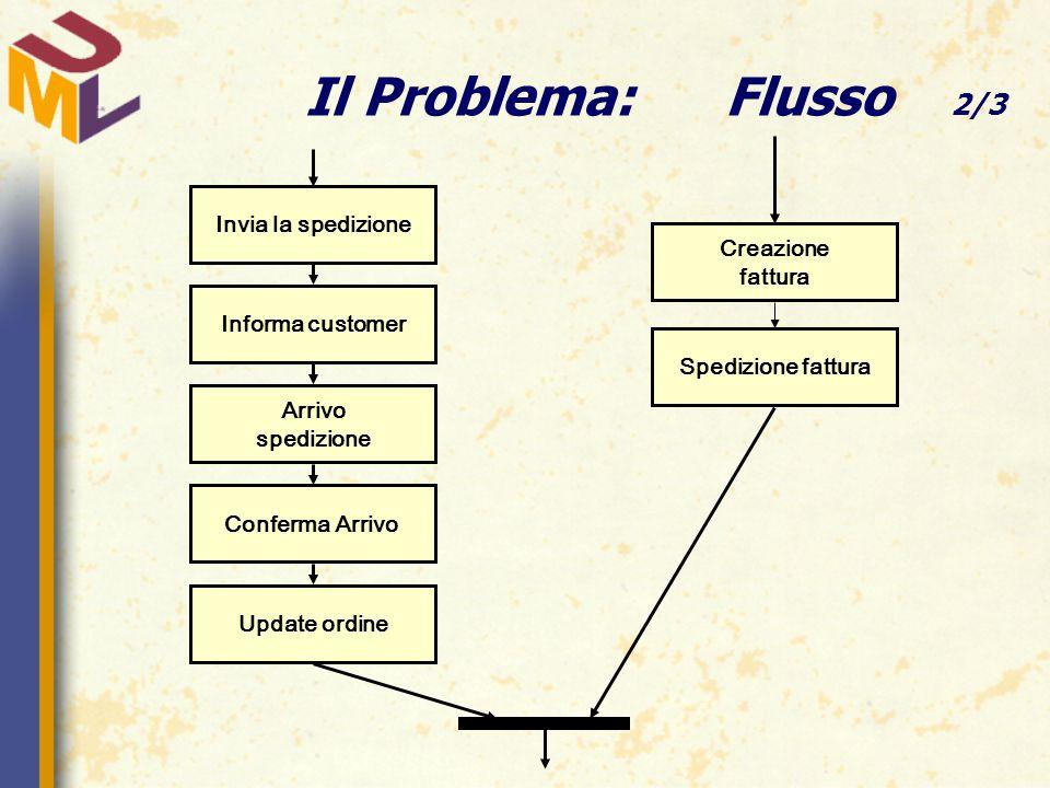 Il Problema:Flusso 2/3 Invia la spedizione Informa customer Arrivo spedizione Conferma Arrivo Update ordine Creazione fattura Spedizione fattura
