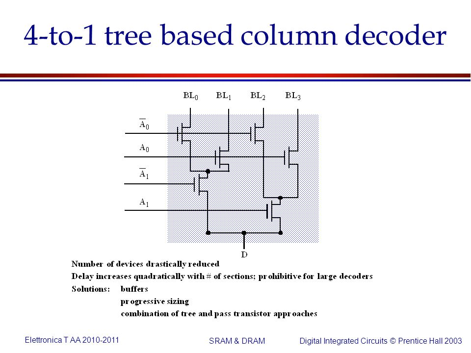 Elettronica T AA 2010-2011 Digital Integrated Circuits © Prentice Hall 2003 SRAM & DRAM 4-to-1 tree based column decoder
