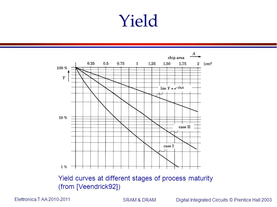 Elettronica T AA 2010-2011 Digital Integrated Circuits © Prentice Hall 2003 SRAM & DRAM Yield Yield curves at different stages of process maturity (from [Veendrick92])
