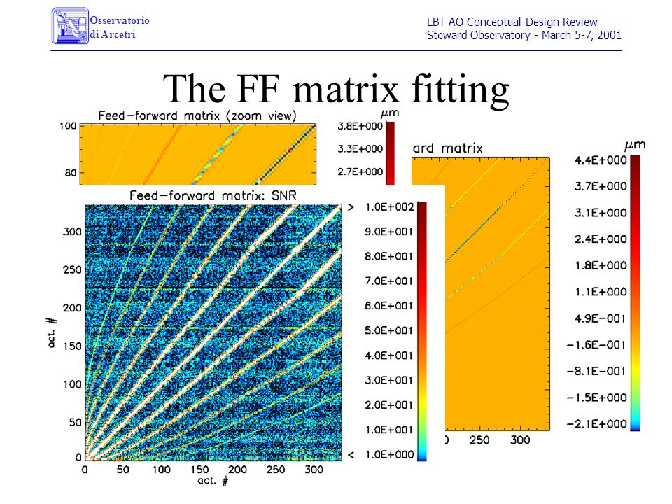 Osservatorio di Arcetri LBT AO Conceptual Design Review Steward Observatory - March 5-7, 2001 The FF matrix fitting