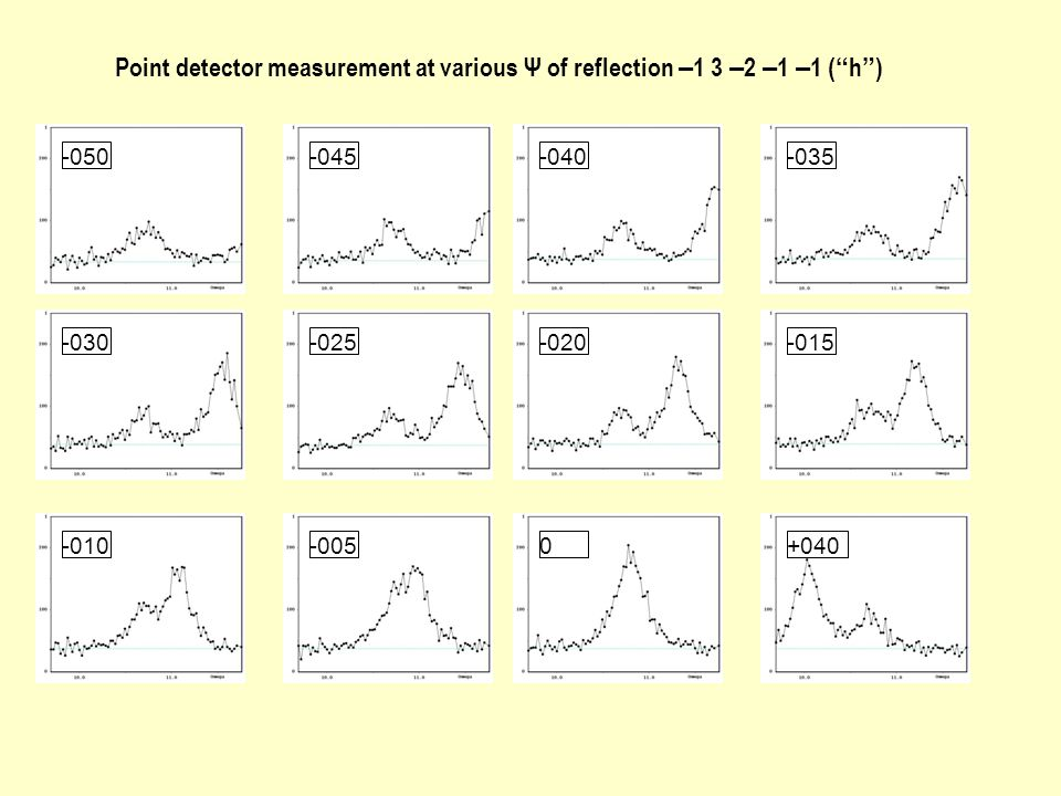 "Point detector measurement at various Ψ of reflection – 1 3 – 2 – 1 – 1 ( "" h "" ) -050-045-040-035 -030-025-020-015 -010-0050+040"