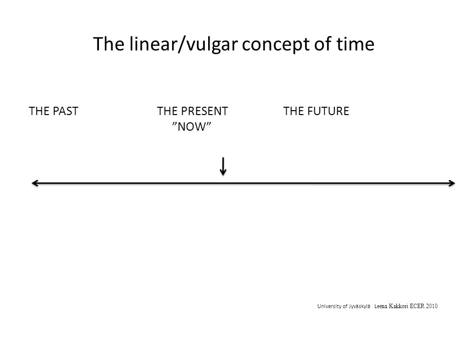 The linear/vulgar concept of time THE PAST THE PRESENT THE FUTURE NOW University of Jyväskylä L eena Kakkori ECER 2010