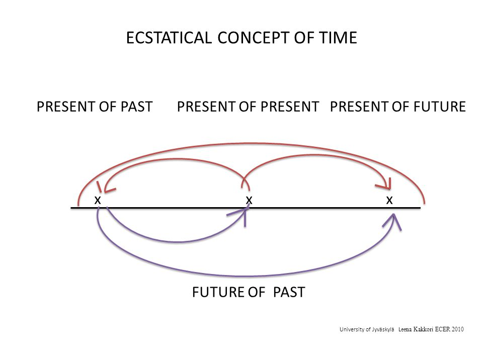 ECSTATICAL CONCEPT OF TIME PRESENT OF PAST PRESENT OF PRESENT PRESENT OF FUTURE x x x FUTURE OF PAST University of Jyväskylä L eena Kakkori ECER 2010