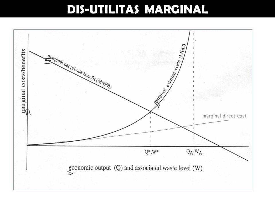 DIS-UTILITAS MARGINAL
