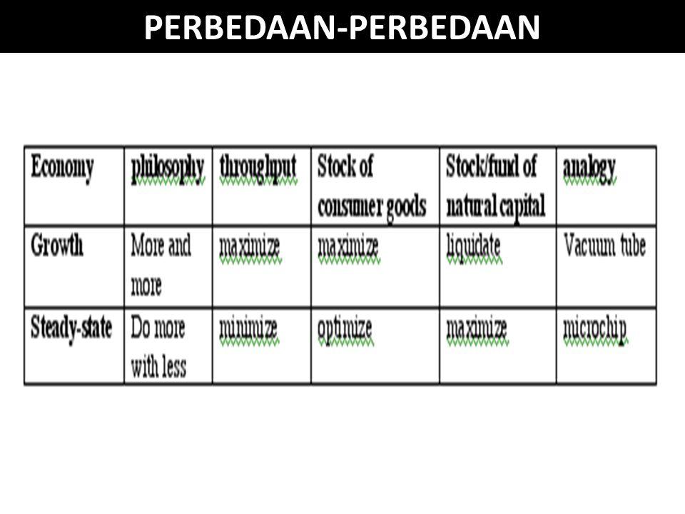 PERBEDAAN-PERBEDAAN