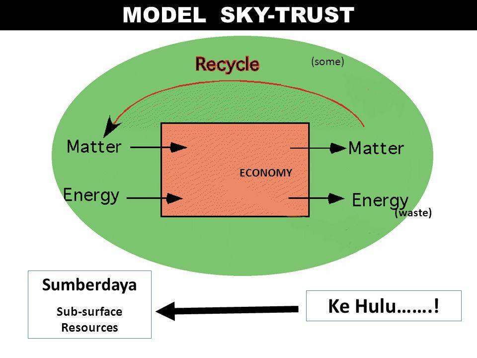 ECONOMY (waste) (some) Sumberdaya Sub-surface Resources MODEL SKY-TRUST Ke Hulu…….!
