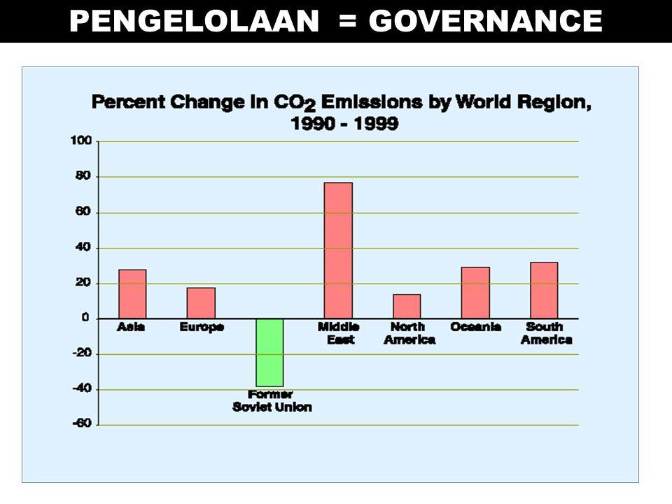 PENGELOLAAN = GOVERNANCE